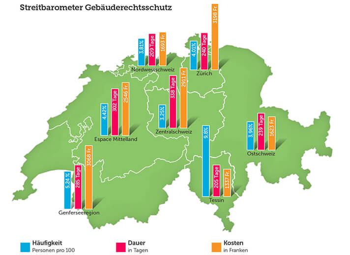 TCS Streitbarometer Gebäuderechtsschutz (Grafik: obs/Touring Club Schweiz/Suisse/Svizzero – TCS)